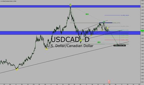 USDCAD: USD/CAD DAILY