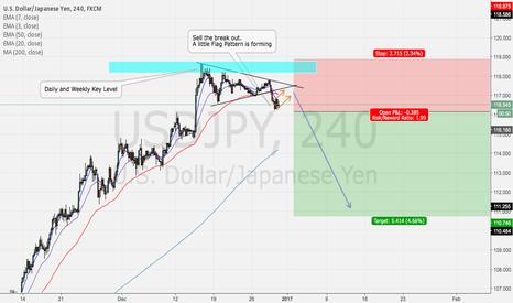 USDJPY: UsdJpy waiting for Sell Confirmation