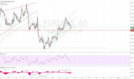 EURUSD: Продолжение восстановления EUR/USD