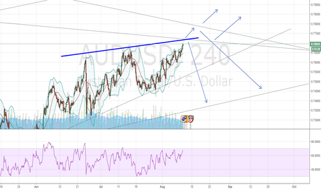 AUDUSD: potential short or break out for potential long