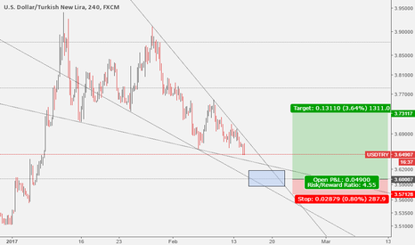 USDTRY: USDTRY: Falling Wedge & Hitting Support