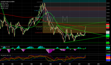 DXY: Is the DXY overbought