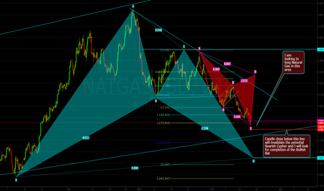 NATGASUSD: Natural Gas May Complete a Bearish Cypher or Bullish Bat (4H)