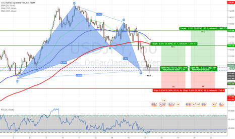 USDJPY: USDJPY - Bullish Bat Pattern Completed on H1 Chart