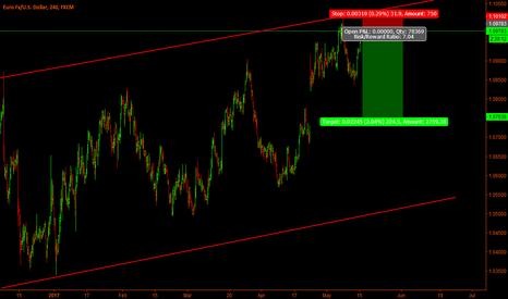 EURUSD: New short on Eur-Usd
