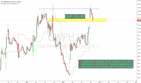GWPH: GWPH In Confirmed Uptrend.  Pullback Is A Buying Opportunity