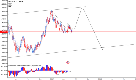 USDSGD: End Of Correction Coming for USDSGD
