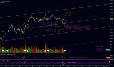 AAPL: apple updated chart