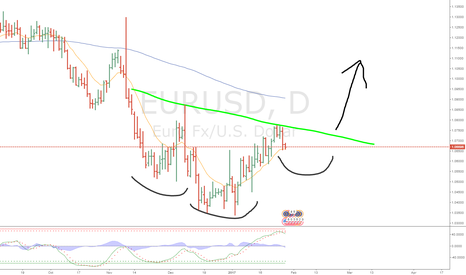 EURUSD: Head and Shoulders Daily chart