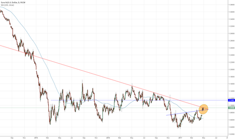 EURUSD: EURUSD focusing on where price is building- 1.12 looks likely