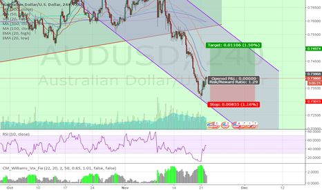 AUDUSD: AUDUSD FINDS SUPPORT FOR POSSIBLE REVERSAL