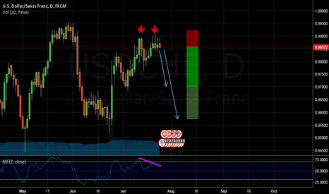 USDCHF: FOR SWING TRADERS ONLY !