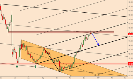 GBPJPY: GBPJPY; Profit Taking Ahead
