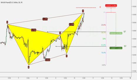 GBPUSD:  Bearish Butterfly // 30 min with nice R/R