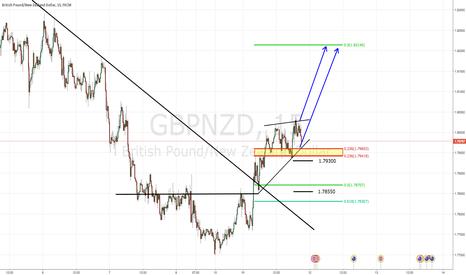 GBPNZD: GBP/NZD - LONG - 7/11/16