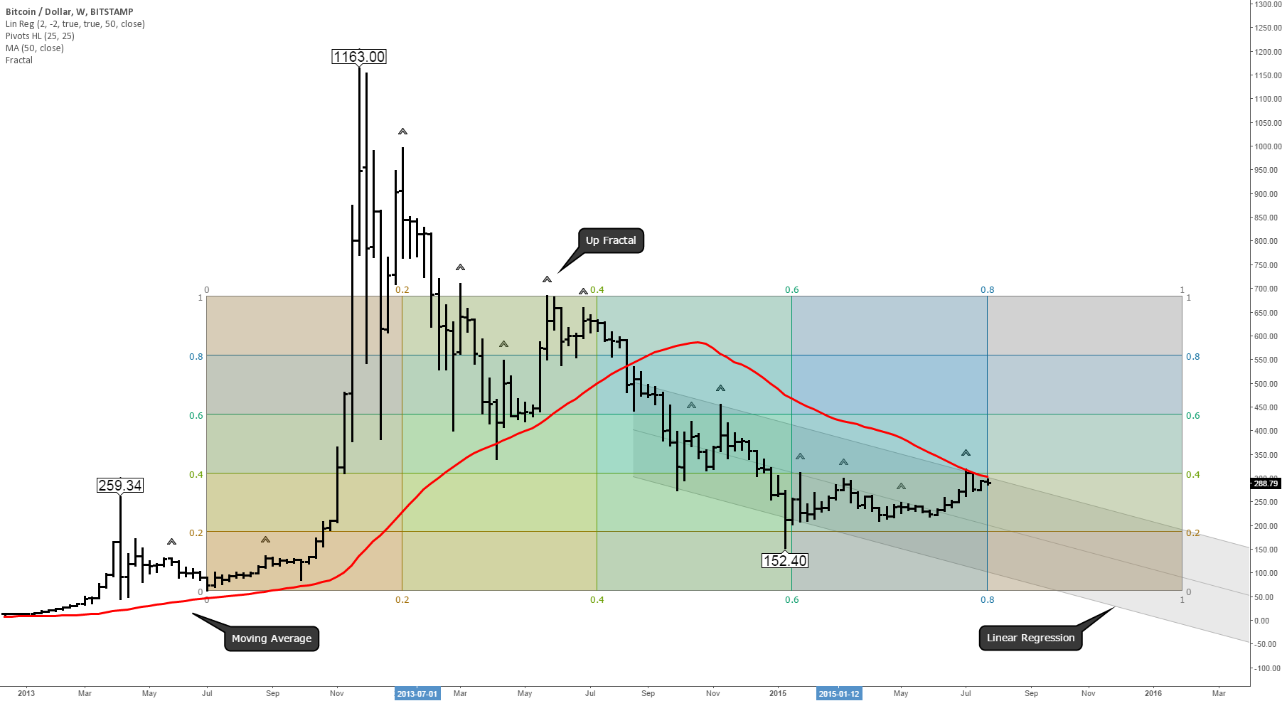 Bitcoin Price Trend - A Macro Outlook For Summer-Winter 2015