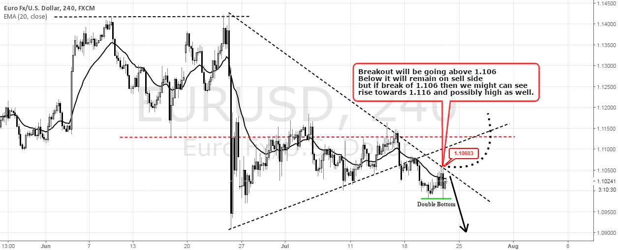Eurusd as per 4hr Chart.. Neutral to any side!!!!