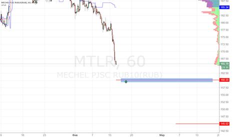 MTLR: Мечел покупка 160.00