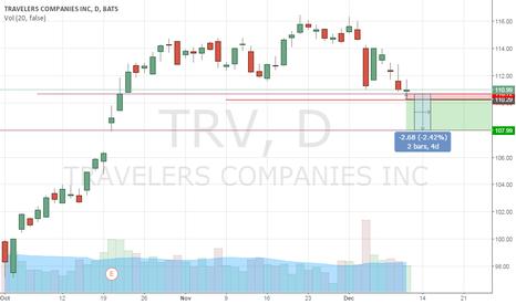 TRV: Begining Down Trend holding for short term
