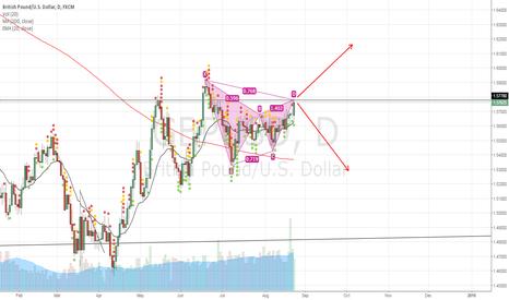 GBPUSD: Possible Shorting opportunity on Cable