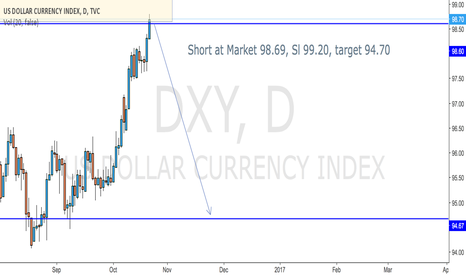 DXY: DXY Short set up