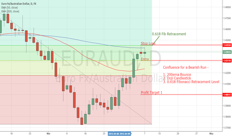 EURAUD: Aussie Rate Statement Bullish? - EURAUD