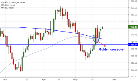 XAUUSD: Gold forms golden crossover, jump till $1278 likely