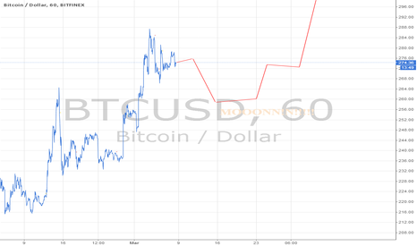 BTCUSD: Feed the bears some crumbs.