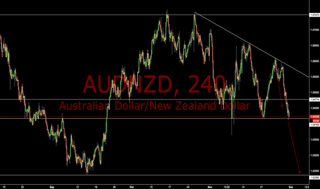 AUDNZD: AUDNZD Descending Triangle