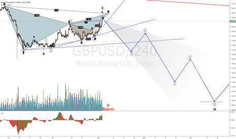 GBPUSD: GBPUSD still looking for a short opportunity