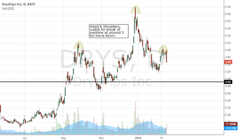 DRYS: DRYS, Head & Shoulders