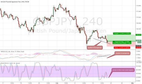 GBPJPY: GBPJPY Buy based on Bullish Divergence