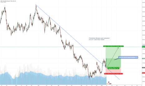 "NZDJPY: NZDJPY Trendline Broken, retested. ""Last Kiss Trade"""