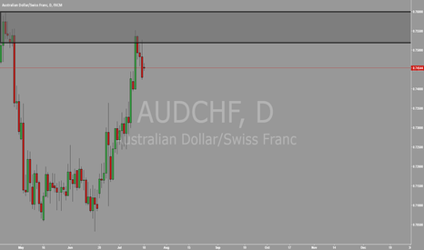 AUDCHF: AUDCHF DAILY SUPPLY IN CONTROL
