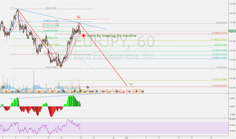 EURJPY: EURJPY possible bearish movement harmonic ABCD