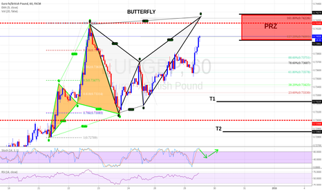 EURGBP: Potential Butterfly setup! Harmonic Patttern - WITH PRZ & Target