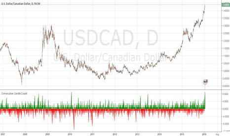 USDCAD: USDCAD's Climb Getting Dramatic