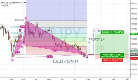 EURJPY: Bullish Cypher Pattern Formation on EURJPY (D)