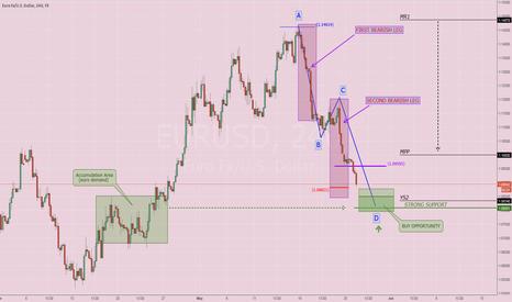 EURUSD: $EURUSD: Reverse pattern research