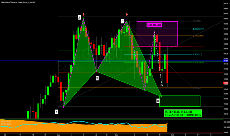 GER30: DAX: PERFECT 2618 TRADE TURNING INTO A POTENTIAL BAT FORMATION