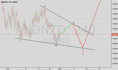 AUDNZD: AUS NZD H4 Chart