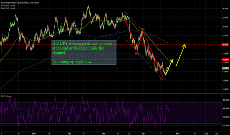 AUDJPY: AUDJPY: This could be a start of a new channel.
