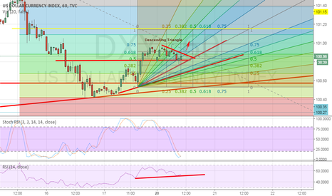 DXY: Dxy descending triangle for long