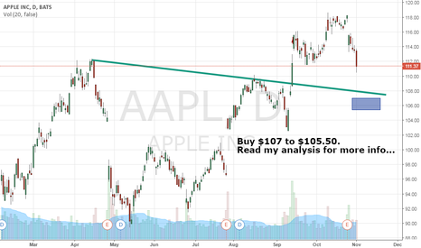 AAPL: I Am Buying The $AAPL! See My Chart Analysis Here...