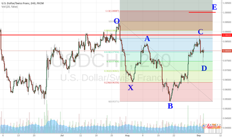 USDCHF: This is what the Shark looks like