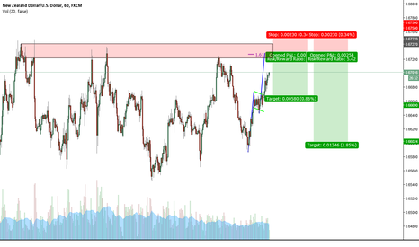 NZDUSD: NZD/USD 60 min Bear One-to-One 1.618 completion