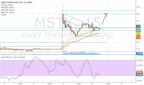 MSTX: MSTX Bull Flag Continuation on Merger News