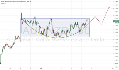 AUDNZD: AUDNZD - Pipping from a probable breakout