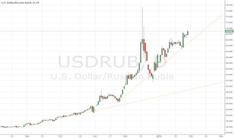 USDRUB: RUB