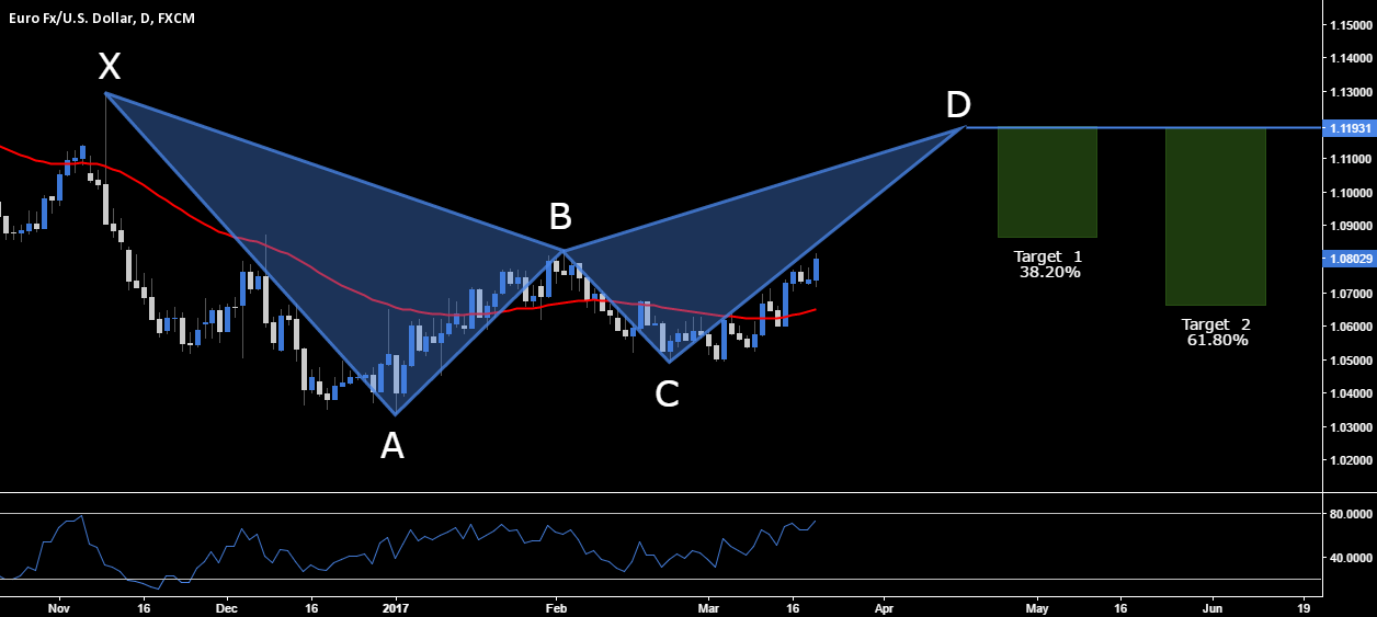 EUR.USD - BEARISH BAT SETUP - 1.1193